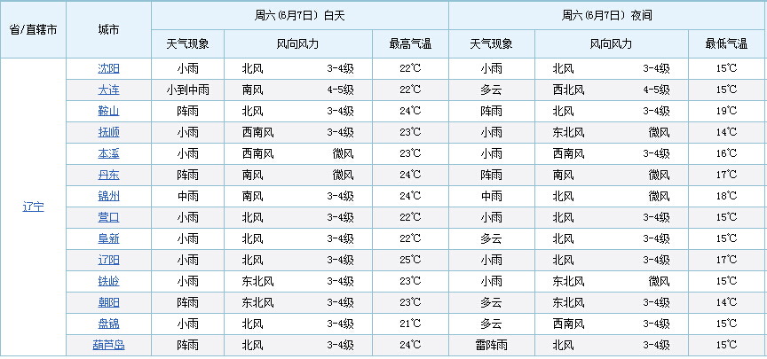高考最新天气预报:辽宁沈阳等14城几近全程有雨(图)