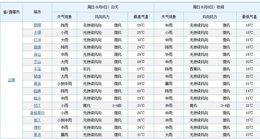 高考最新天气预报:6月8日云南多地有雨 景洪暴