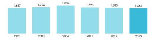 图释:欧盟一次能源消费量统计图
