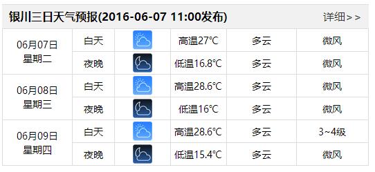 高考最新天气预报 宁夏银川多云天气为主