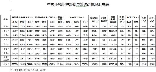 第四批中央环保督察进驻结束 新疆问责人数最多