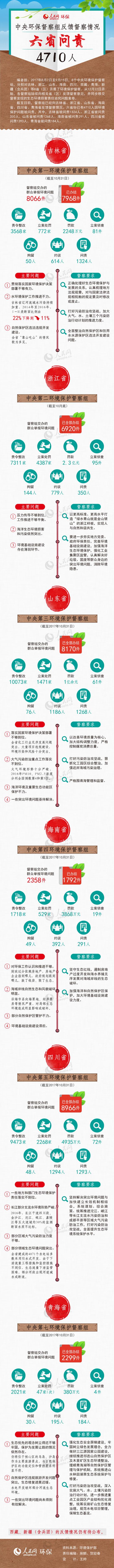 图解:中央环保督察组反馈督察情况 六省问责4710人
