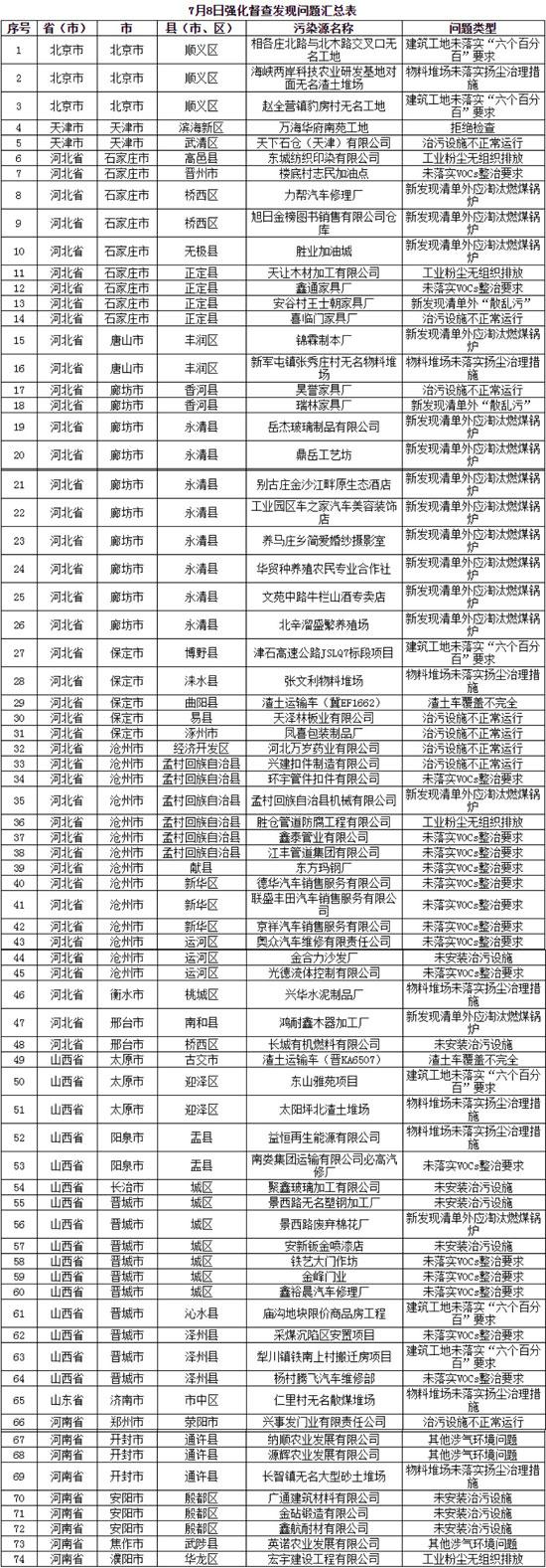 蓝天保卫战京津冀及周边新发现涉气环境问题74个