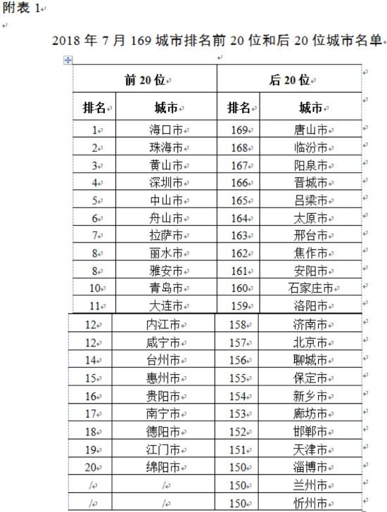 7月北京优良天数同比上升3.3个百分点