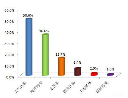 生态环境部通报1月环保举报情况 大气污染占比最高
