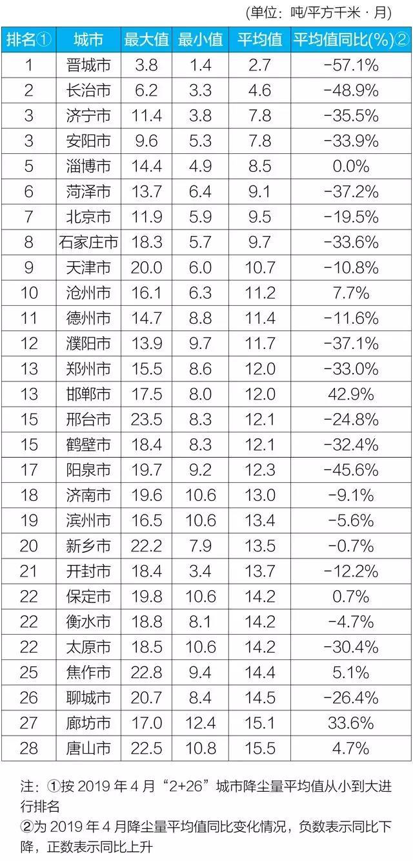 """4月京津冀""""2+26""""城市降尘量同比下降17.9%"""