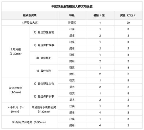中国野生生物视频年赛规则