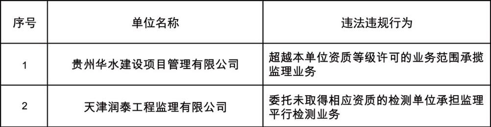 水利部对2家企业违法违规行为进行通报