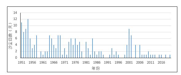 防护林为何挡不住沙尘?中国气象局:大范围的来说是基本上可以忽略