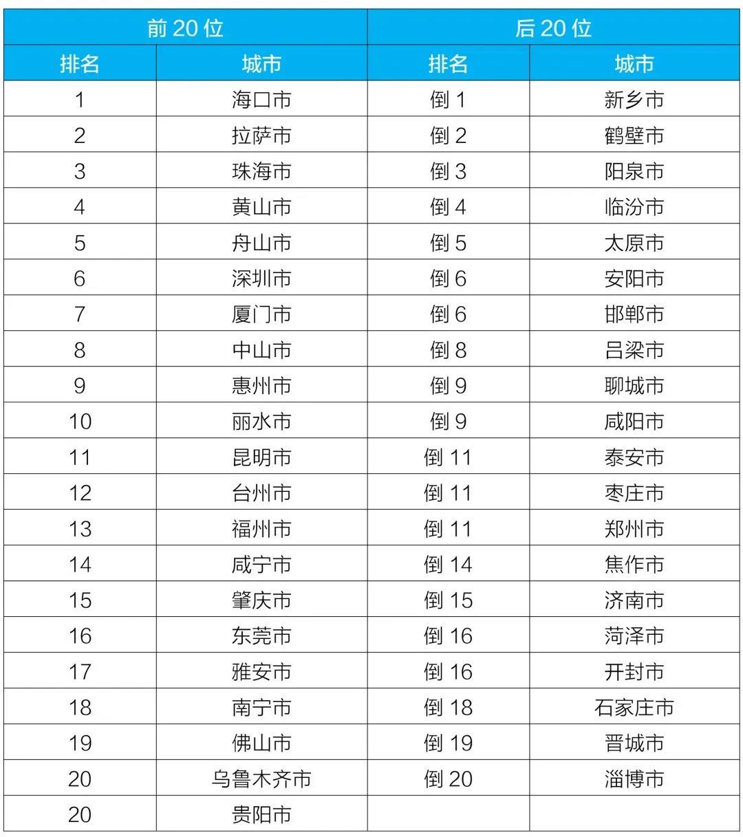全国城市空气排行榜_环境空气质量持续改善7月全国重点城市排名我市位列第九