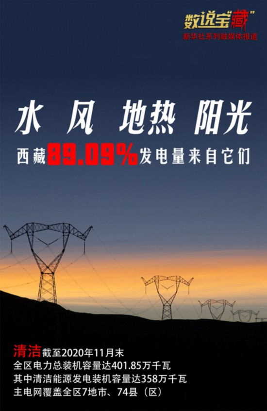 环保!西藏清洁能源发电占比接近九成
